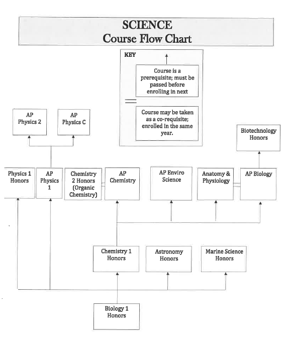 ScienceCourseFlowChart